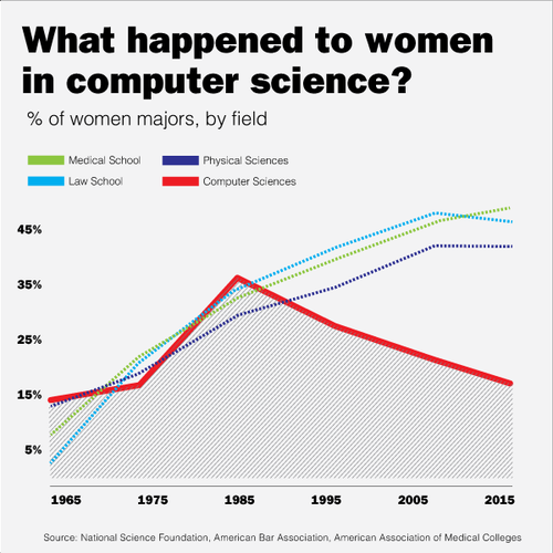 Women and computer science
